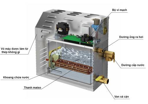 cấu tạo máy xông hơi